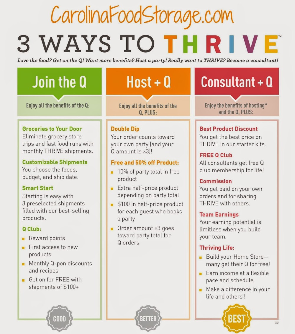 become thrive life consultant